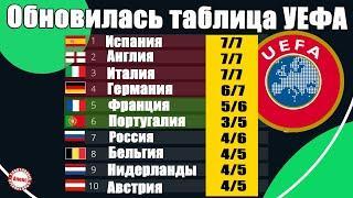 Обновлена таблица коэффициентов УЕФА. 23/10/20