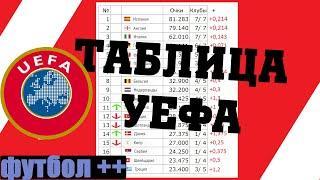 Обновилась таблица коэффициентов УЕФА. 3/10/2020