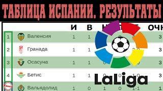Чемпионат Испании по футболу (Ла Лига) 1 тур без Реала и Барселоны. Результаты, таблица, расписание