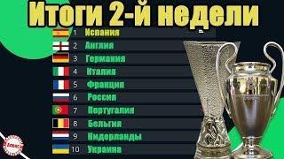 Таблица коэффициентов УЕФА. Итоги 2-й недели в еврокубках.